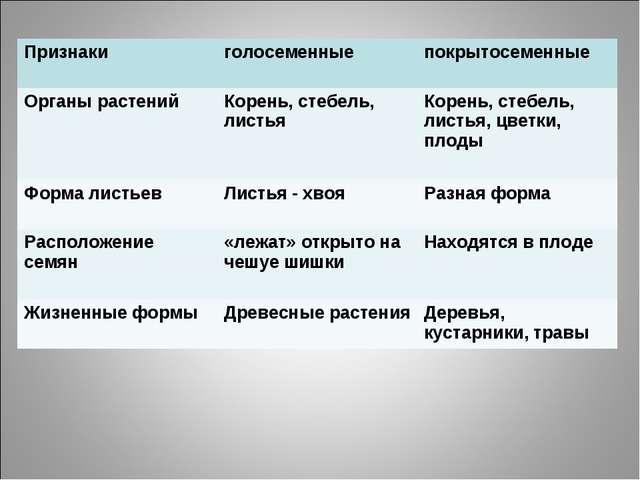 Признаки голосеменныепокрытосеменные Органы растений Корень, стебель, лист...