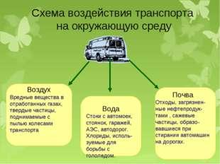 Схема воздействия транспорта на окружающую среду Воздух Вредные вещества в от