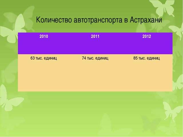 Количество автотранспорта в Астрахани 201020112012 63 тыс. единиц 74 тыс....
