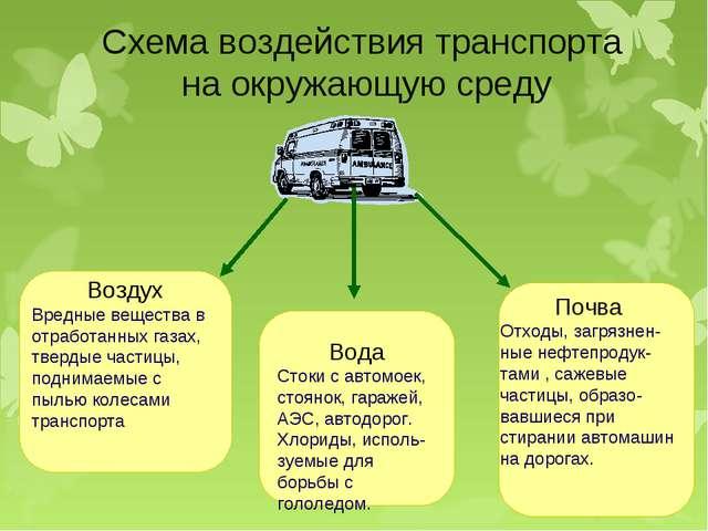 Схема воздействия транспорта на окружающую среду Воздух Вредные вещества в от...