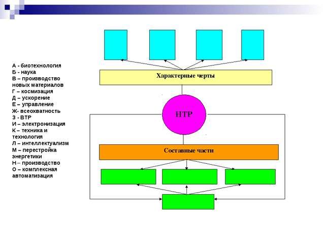 А - биотехнология Б - наука В – производство новых материалов Г – космизация...