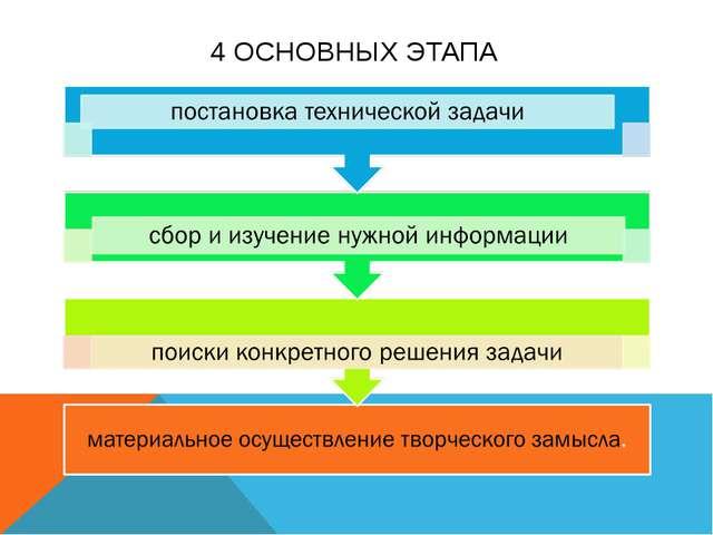 4 ОСНОВНЫХ ЭТАПА