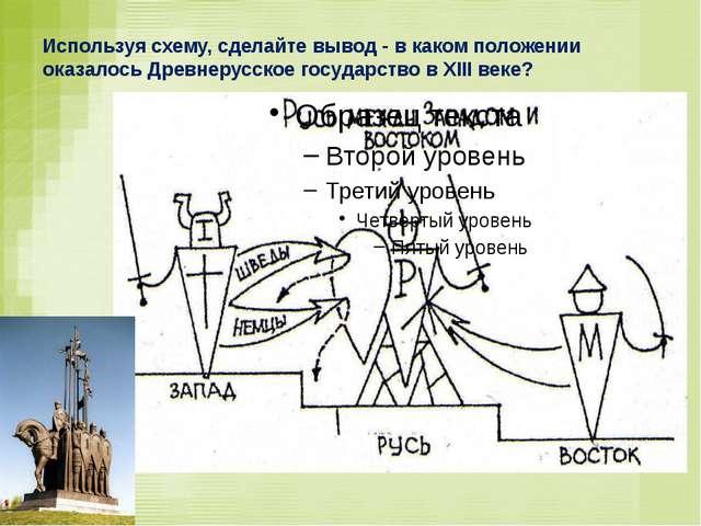 Используя схему, сделайте вывод - в каком положении оказалось Древнерусское г...