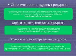Ограниченность трудовых ресурсов Ограниченность природных ресурсов Ограничен
