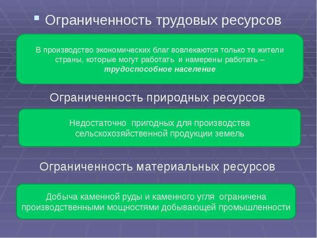 Ограниченность трудовых ресурсов Ограниченность природных ресурсов Ограничен...