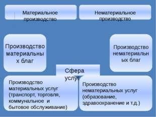 Производство нематериальных услуг (образование, здравоохранение и т.д.) Матер