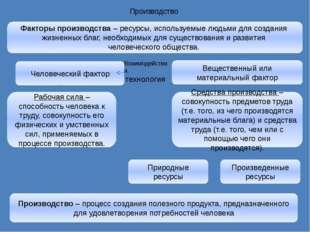 Производство Человеческий фактор Вещественный или материальный фактор Взаимод