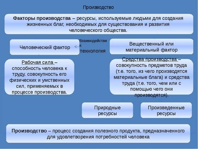 Производство Человеческий фактор Вещественный или материальный фактор Взаимод...