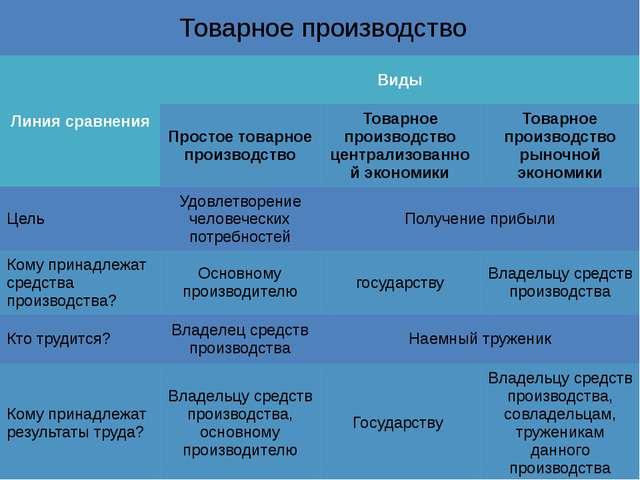 Товарное производство Линия сравнения Виды Простое товарное производство Това...