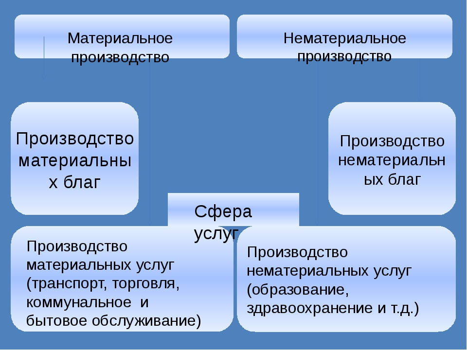Производство нематериальных услуг (образование, здравоохранение и т.д.) Матер...