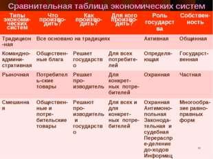 Сравнительная таблица экономических систем * Типы экономи-ческих системЧто п