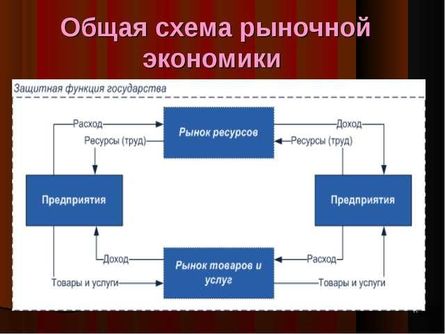 Схема рыночная система