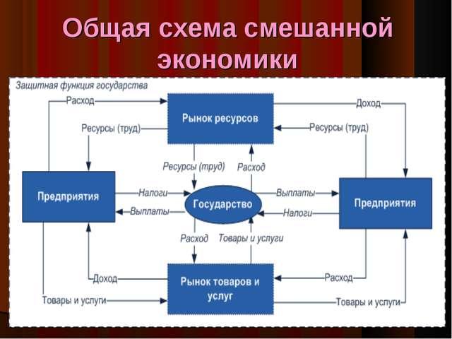 Общая схема смешанной экономики *