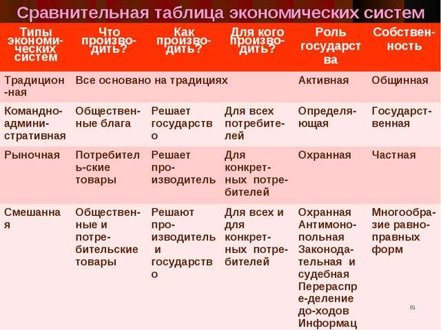 Сравнительная таблица экономических систем * Типы экономи-ческих системЧто п...