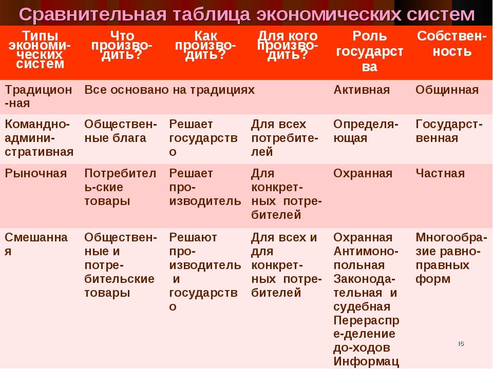 Сравнительный анализ типов характеров таблица менеджмент