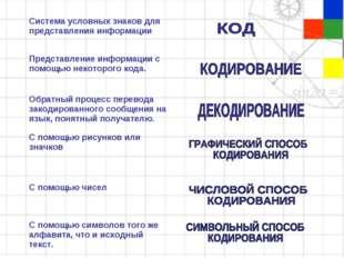 Система условных знаков для представления информации  Представление информац