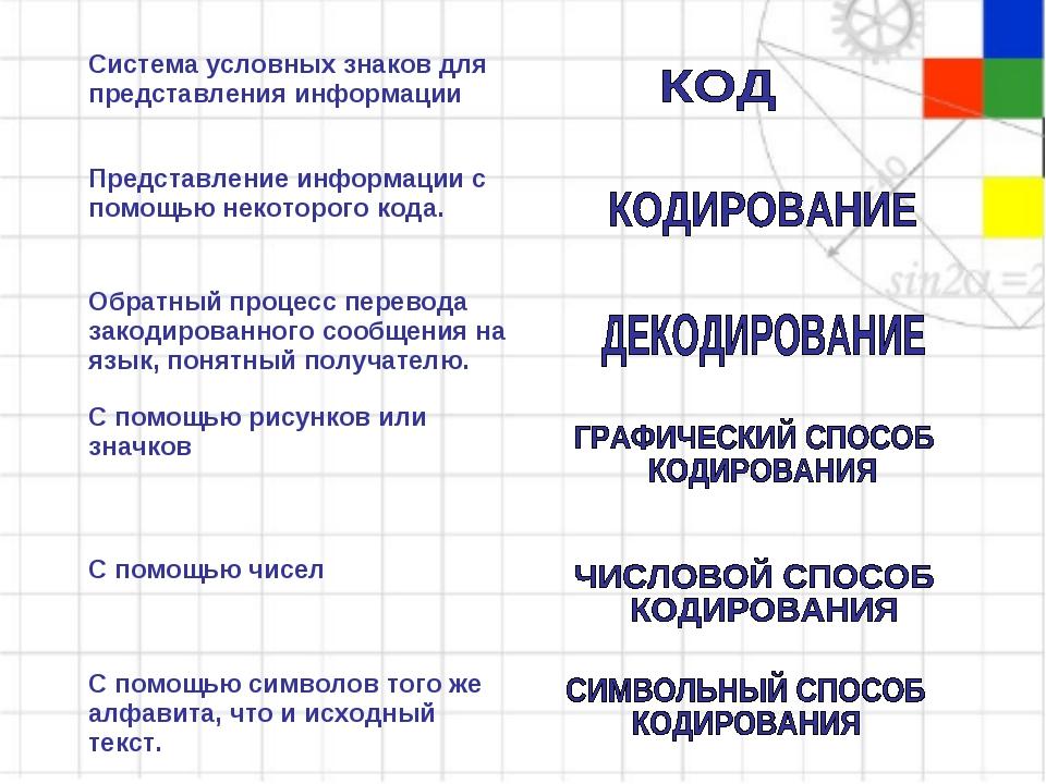 Система условных знаков для представления информации  Представление информац...
