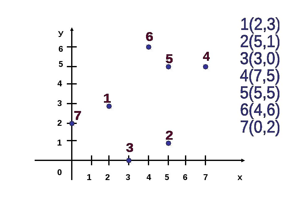 1 2 3 4 5 6 7 х У 6 5 4 3 2 1 0