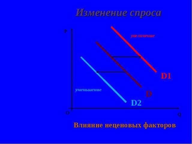 Изменение спроса О P Q Влияние неценовых факторов увеличение уменьшение D D1...