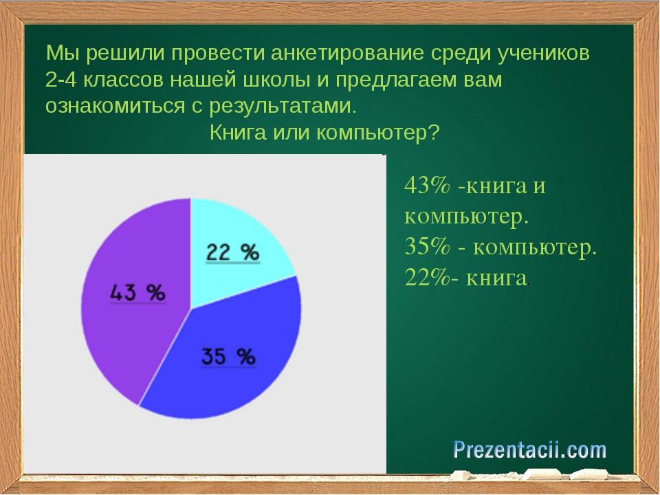 Мы решили провести анкетирование среди учеников 2-4 классов нашей школы и пр...