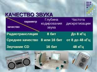 КАЧЕСТВО ЗВУКА параметр качество Глубина кодирования звукаЧастота дискретиз