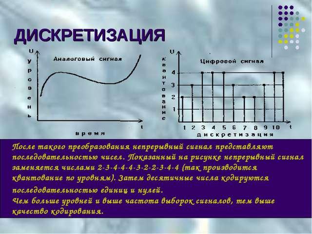 После такого преобразования непрерывный сигнал представляют последовательност...