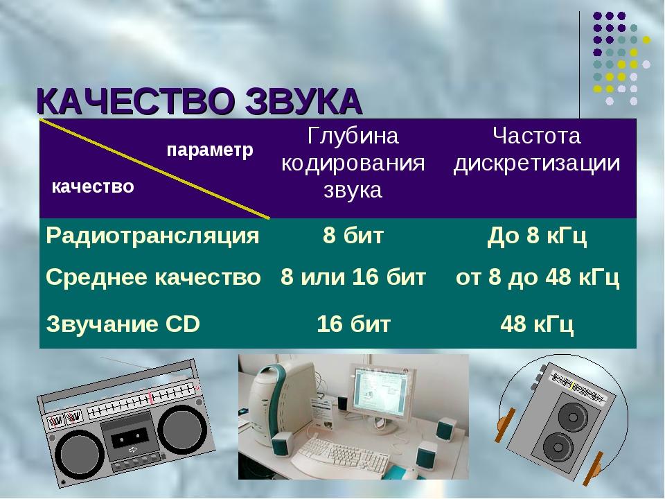КАЧЕСТВО ЗВУКА параметр качество Глубина кодирования звукаЧастота дискретиз...