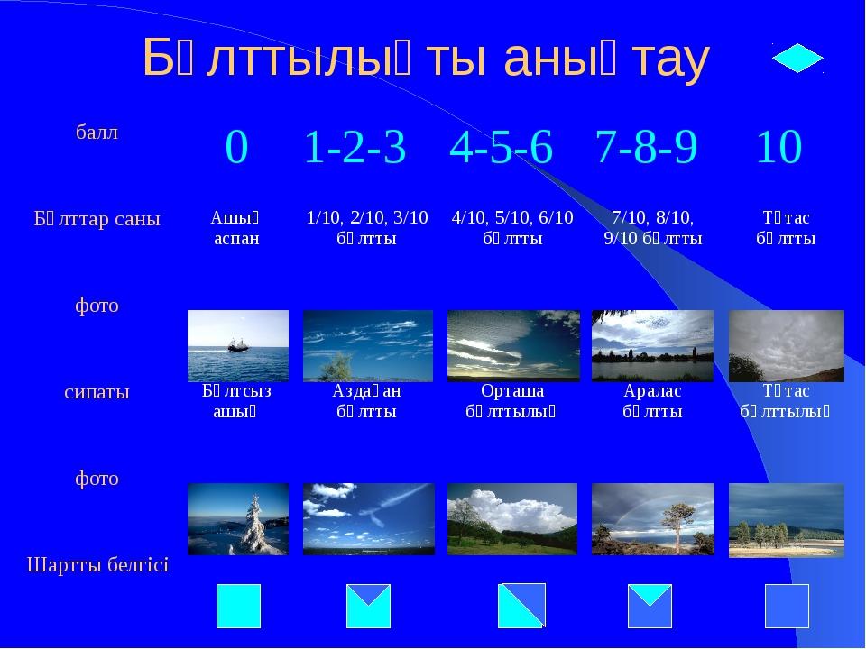 Бұлттылықты анықтау балл 0 1-2-3 4-5-6 7-8-9 10 Бұлттарсаны Ашықаспан 1/10, 2...