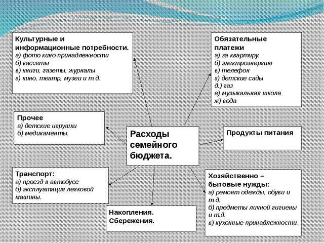Расходы семейного бюджета. Обязательные платежи а) за квартиру. б) электроэн...