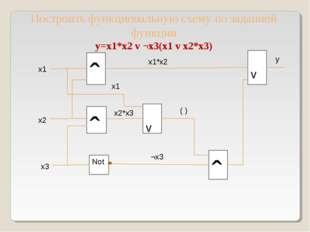 ˆ Построить функциональную схему по заданной функции y=x1*x2 v ¬x3(x1 v x2*x3