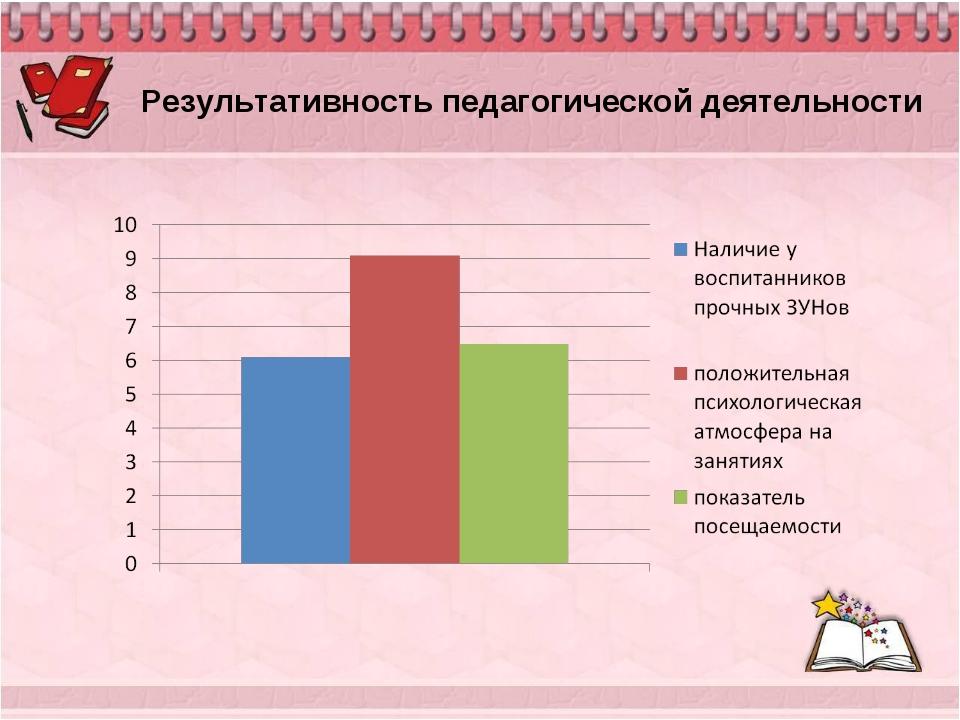 Результативность педагогической деятельности