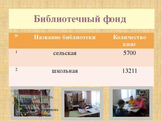 Библиотечный фонд № Название библиотеки Количество книг 1 сельская 5700 2 шк...