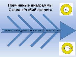 ВАЖНОСТЬ ВЛАДЕНИЯ КОМПЬЮТЕРНОЙ ГРАМОТНОСТЬЮ Причинные диаграммы Схема «Рыбий