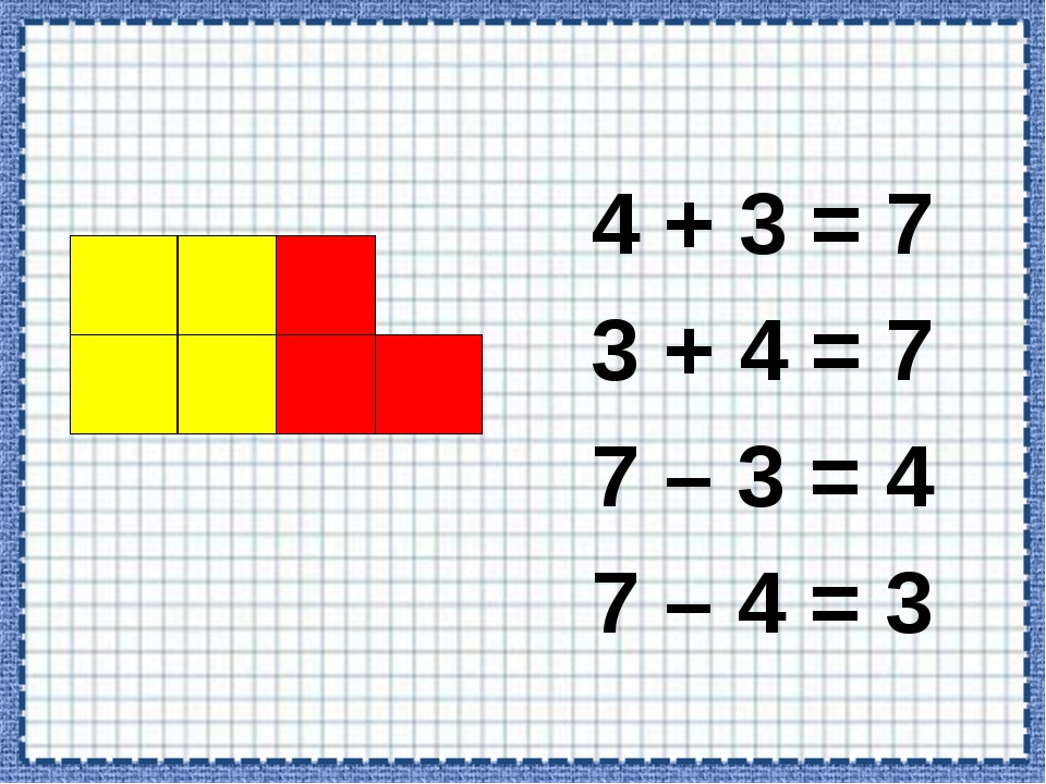 4 + 3 = 7 3 + 4 = 7 7 – 3 = 4 7 – 4 = 3