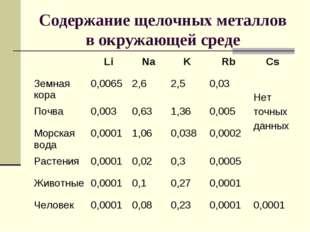 Содержание щелочных металлов в окружающей среде LiNaKRbCs Земная кора0,