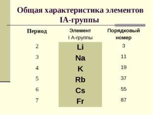 Общая характеристика элементов IА-группы ПериодЭлемент I A-группыПорядковый