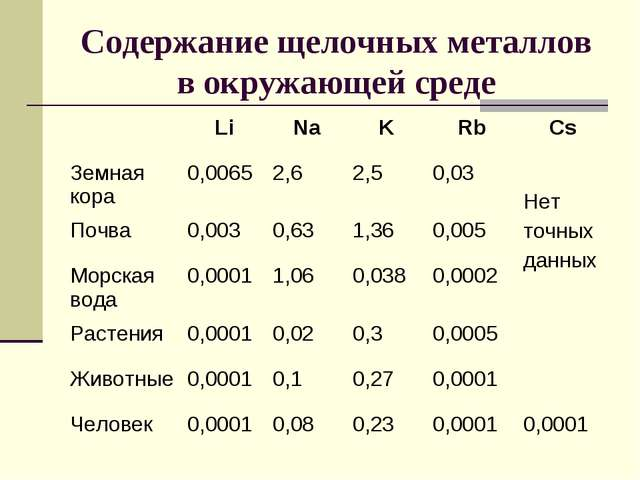 Содержание щелочных металлов в окружающей среде LiNaKRbCs Земная кора0,...