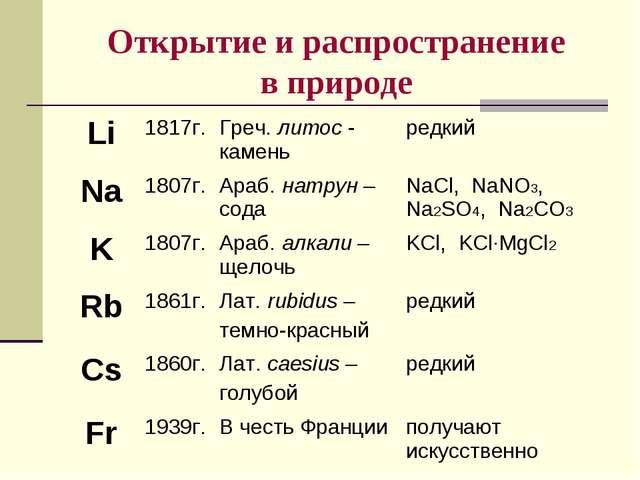 Открытие и распространение в природе Li1817г.Греч. литос - каменьредкий Na...