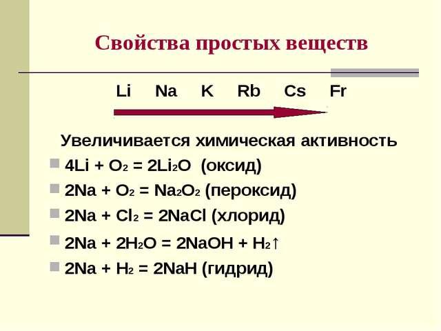 Cвойства простых веществ Li Na K Rb Cs Fr Увеличивается химическая активность...
