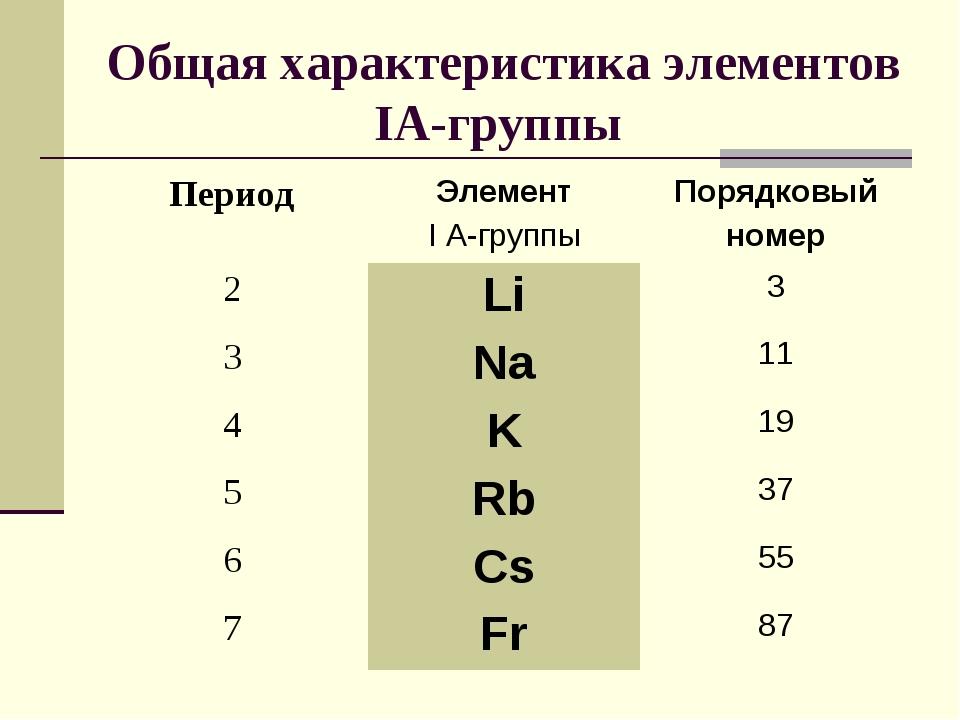 Общая характеристика элементов IА-группы ПериодЭлемент I A-группыПорядковый...