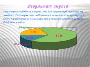 Результат опроса 5-9 классы 10-11 классы 2,5% 7,5% 90% Результат исследования