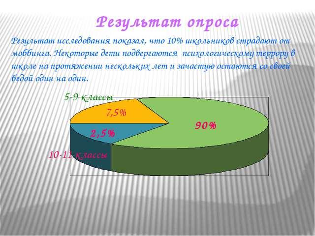 Результат опроса 5-9 классы 10-11 классы 2,5% 7,5% 90% Результат исследования...