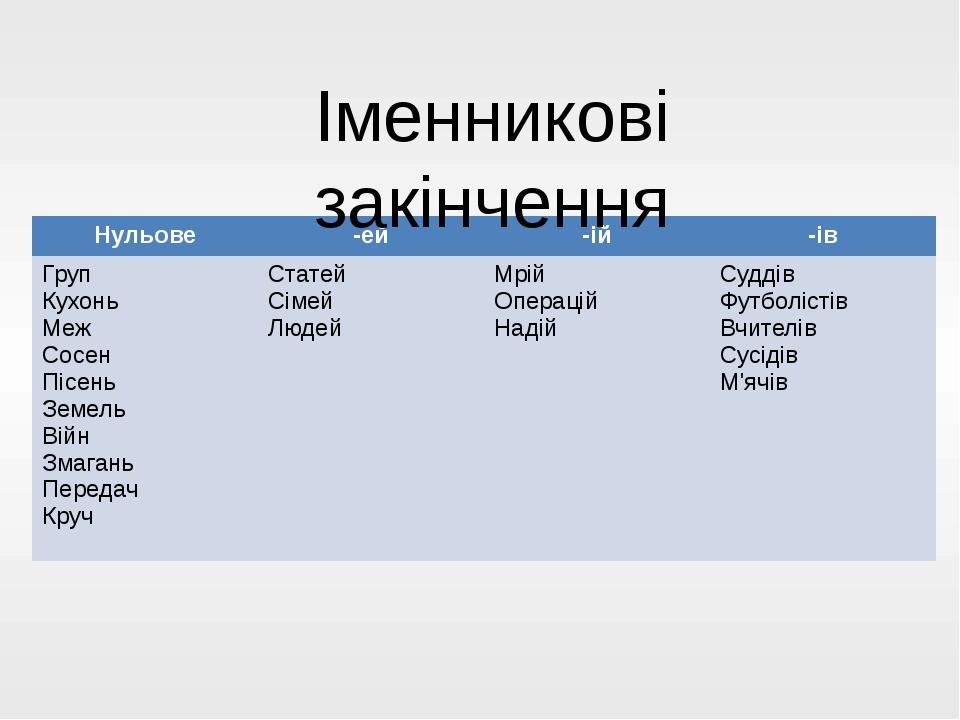 Іменникові закінчення Нульове -ей -ій -ів Груп Кухонь Меж Сосен Пісень Земель...