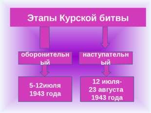 Этапы Курской битвы оборонительный наступательный 5-12июля 1943 года 12 июля