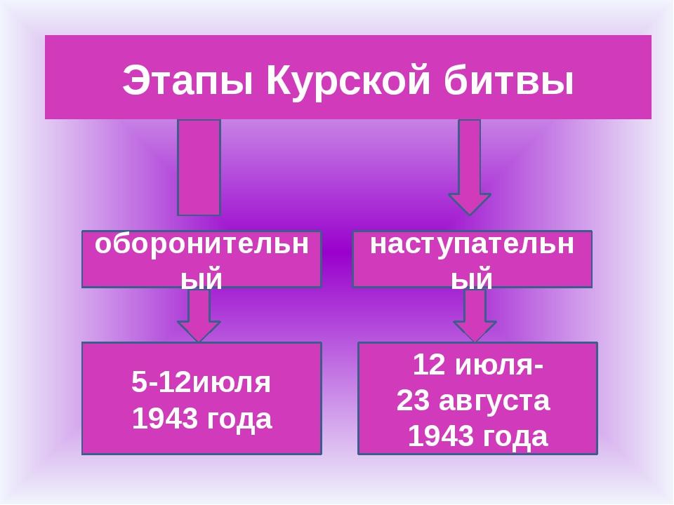 Этапы Курской битвы оборонительный наступательный 5-12июля 1943 года 12 июля...