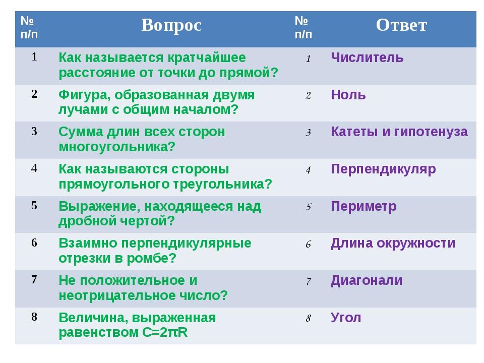 № п/пВопрос№ п/пОтвет 1Как называется кратчайшее расстояние от точки до п...