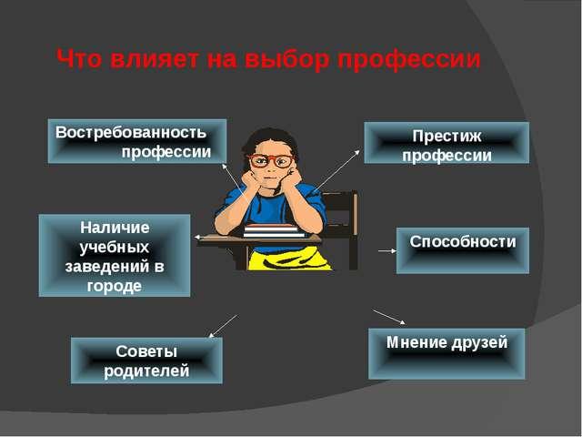 При выборе профессии необходимо учитывать факторы: ХОЧУ НАДО МОГУ