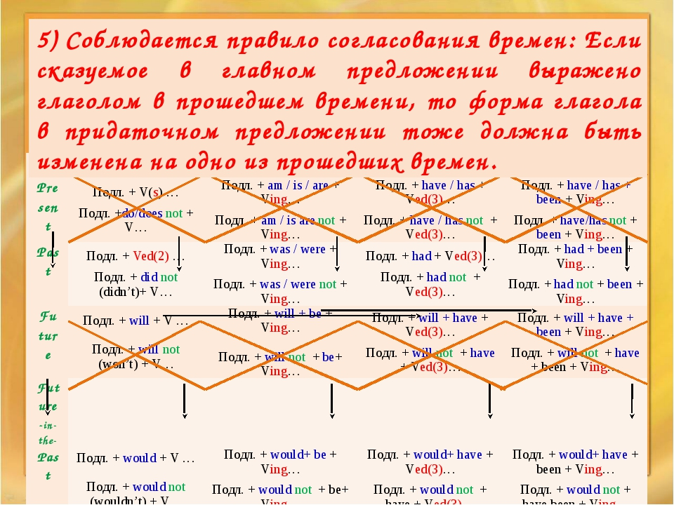 5) Соблюдается правило согласования времен: Если сказуемое в главном предлож...