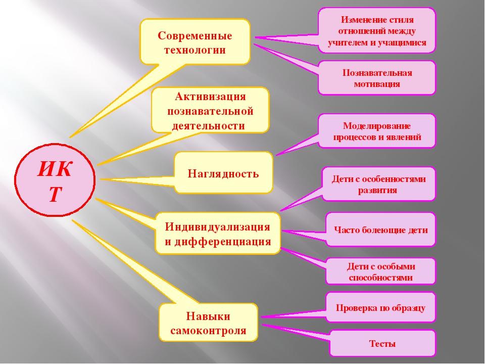 Современные технологии Активизация познавательной деятельности Наглядность Ин...