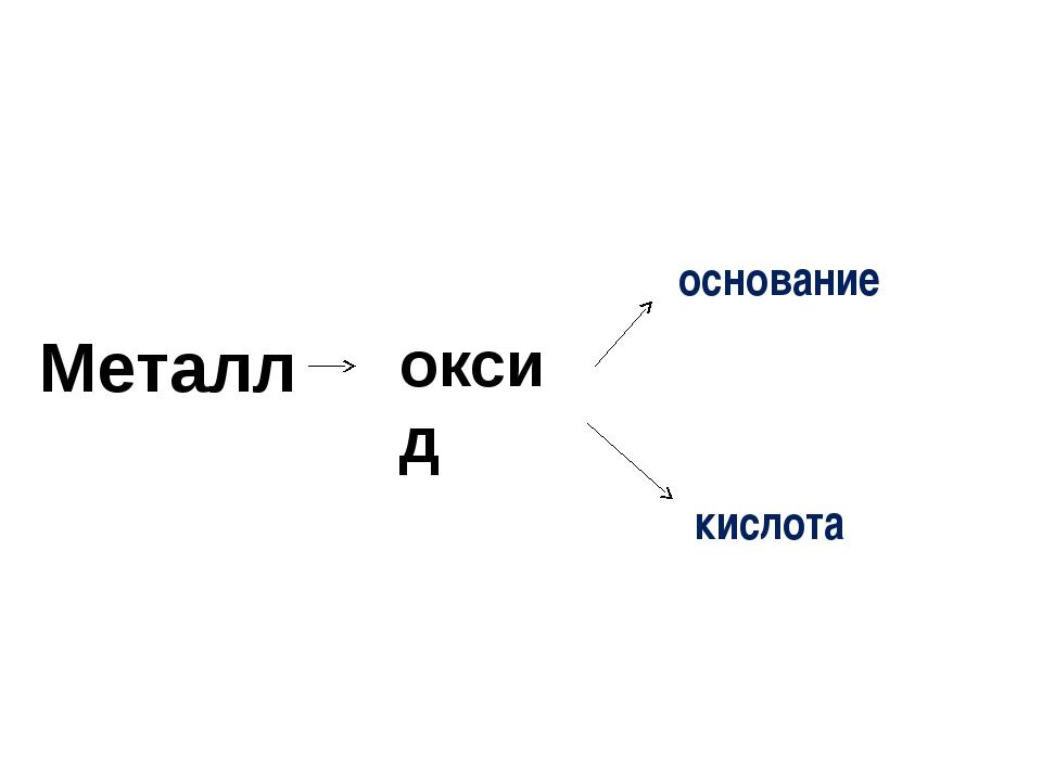 Металл оксид основание кислота